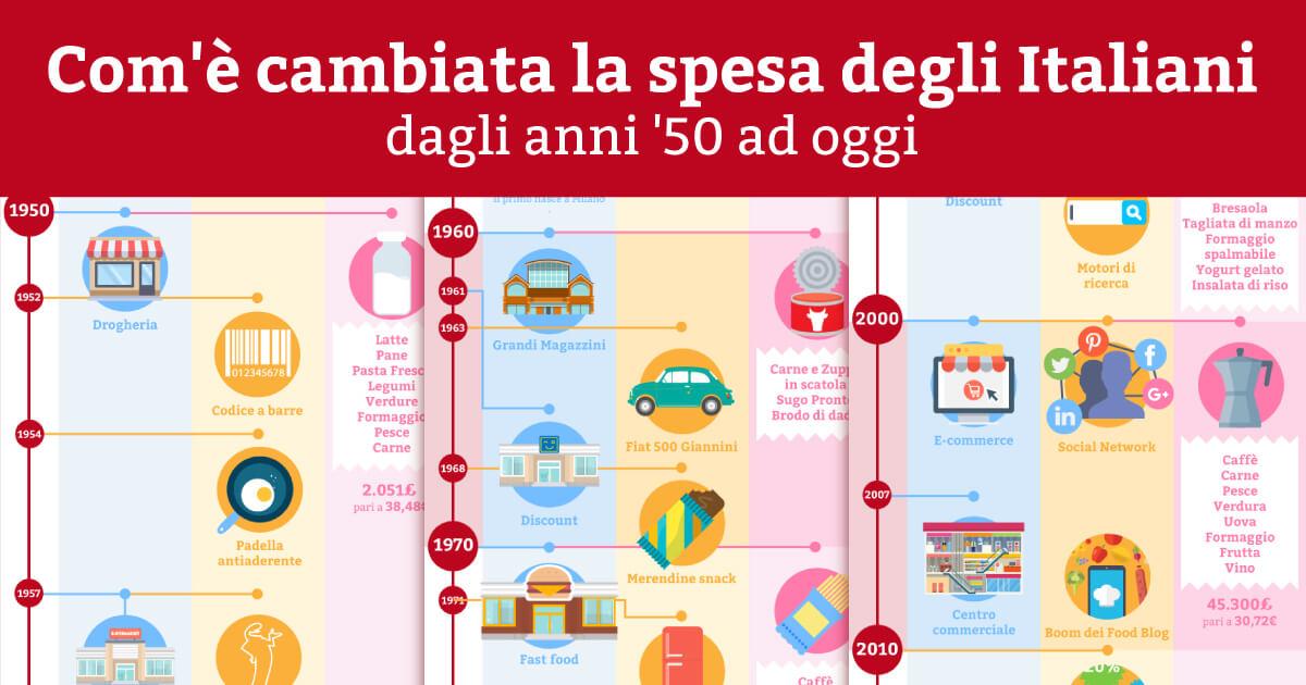 La spesa in italia la storia in una infografica for Brico arredo agrigento