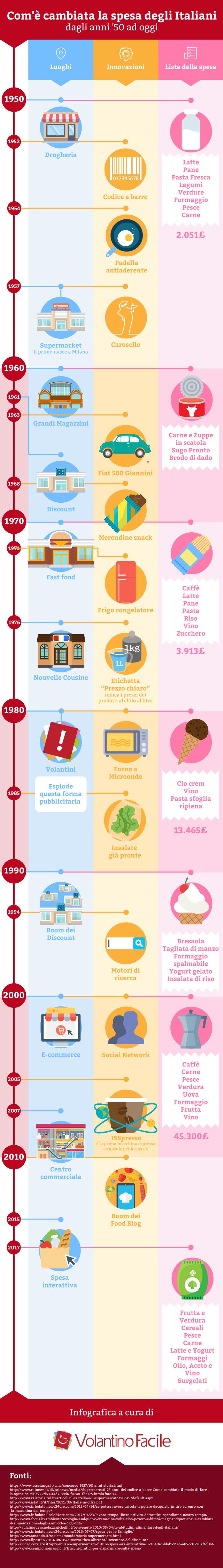 http://www.volantinofacile.it/vf/img/infografica/infografica-spesa.jpg