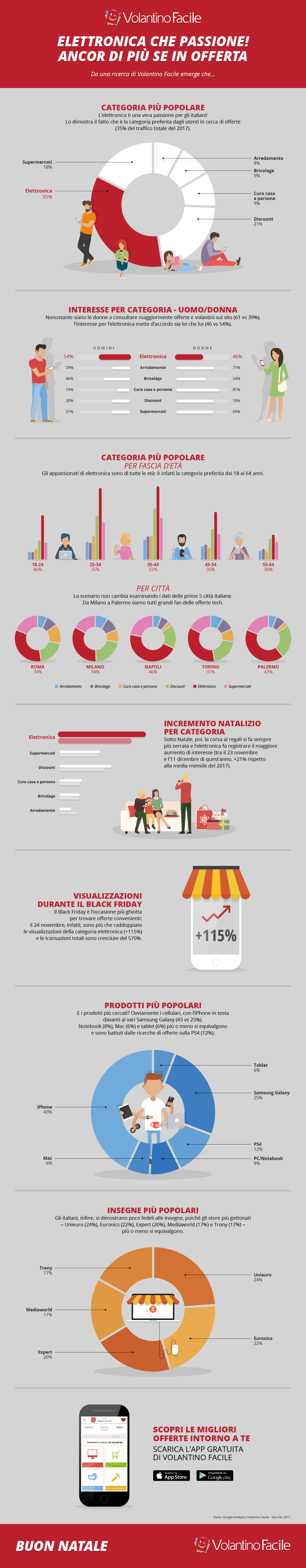 Offerte elettronica che passione infografica